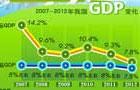 2013年我国经济增长保持在7.5%左右