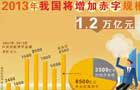 2013年我国将增加赤字规模至1.2万亿元